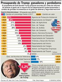 EUA: Propuesta presupuestaria de Trump infographic
