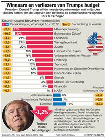 VS: Trumps budgetvoorstel infographic
