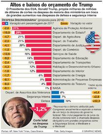EUA: Proposta de orçamento de Trump infographic
