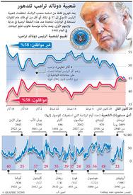 سياسة: شعبية دوتالد ترامب في تدهور infographic