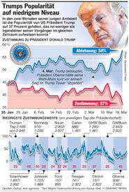 POLITIK: Trumps Popularität auf neuem Tief infographic