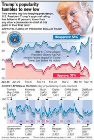 POLITICS: Trump's popularity tumbles to new low infographic