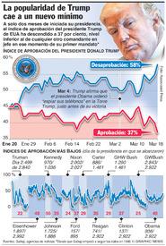 POLÍTICA: La popularidad de Trump se desploma a un nuevo mínimo infographic