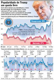 POLÍTICA: Popularidade de Trump em queda livre infographic