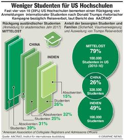 AUSBILDUNG: USA verlieren internationale Studenten infographic