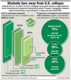 EDUCATION: U.S. loses international students infographic