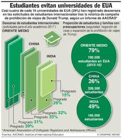 EDUCACIÓN: EUA pierde estudiantes internacionales infographic