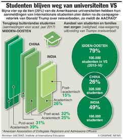 ONDERWIJS: VS raakt internationale studenten kwijt infographic