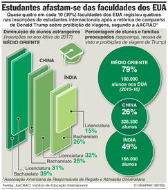 EDUCAÇÃO: EUA perdem estudantes internacionais infographic