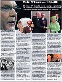 POLITIK: Martin McGuinness Chronik infographic