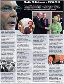 POLITICS: Martin McGuinness timeline infographic