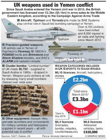 YEMEN: UK arms used in conflict infographic