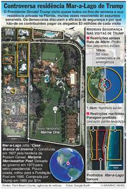 EUA: A controversa residência Mar-a-Lago de Trump infographic