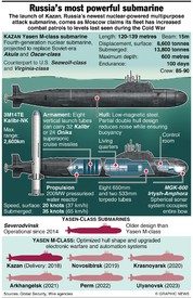 RUSSIA: Yasen-class nuclear attack submarine infographic