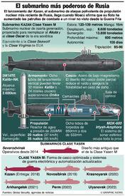 RUSIA: Submarino nuclear de ataque Clase Yasen infographic