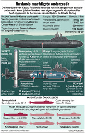 RUSLAND: Yasen-klasse nucleaire aanvalsonderzeeër infographic