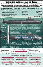 RÚSSIA: Submarino de ataque da classe Yasen infographic