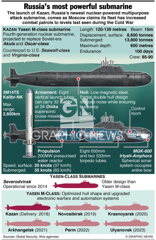 Yasen-class nuclear attack submarine infographic