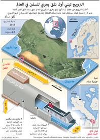 مواصلات: نفق النرويج البحري infographic