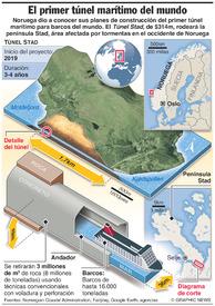 TRANSPORTES: Túnel Marítimo de Noruega infographic