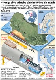 TRANSPORTES: Túnel marítimo da Noruega infographic