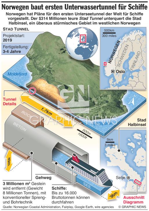 Norwegens Unterseetunnel für Schiffe infographic