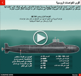 RUSSIA: Yasen-class nuclear submarine interactive infographic