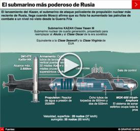 RUSIA: Submarino nuclear clase Yasen interactivo infographic