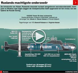 RUSLAND: Yasen-klasse nucleaire onderzeeër interactive infographic