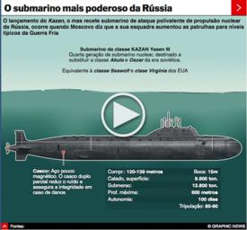 RÚSSIA: Submarino nuclear da classe Yasen interactivo infographic