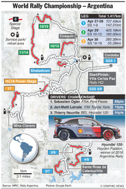 RALLY: WRC Rally Argentina 2017 infographic
