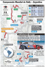 RALLY: Rally WRC Argentina 2017 infographic