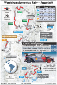 RALLY: WRC Rally Argentinië 2017 infographic