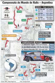 RALI: CMR, Rali da Argentina 2017 infographic