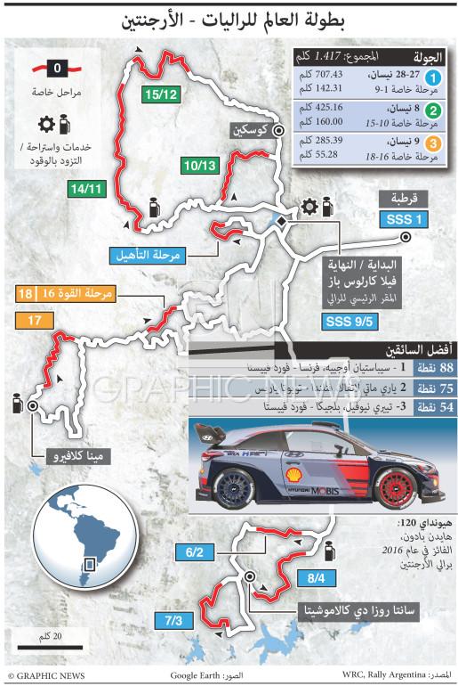 رالي الأرجنتين ٢٠١٧ infographic