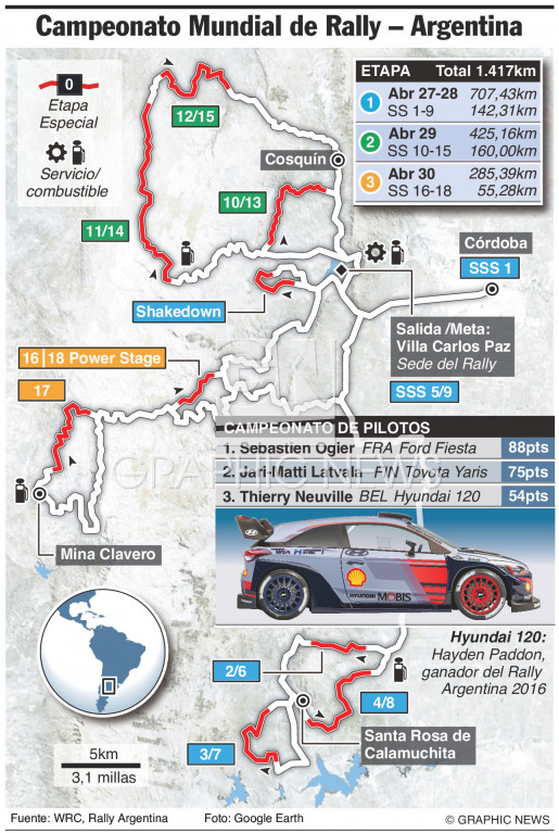 Rally WRC Argentina 2017 infographic