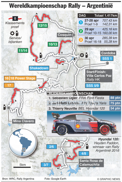 WRC Rally Argentinië 2017 infographic