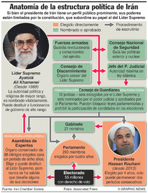 IRAN: Ruling power structure infographic