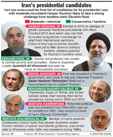 IRAN: Presidential election candidates infographic