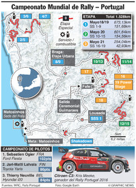 RALLY: Rally WRC Portugal 2017 infographic