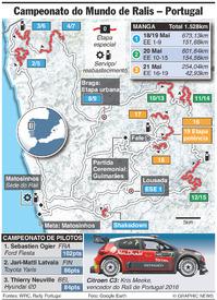 RALI: CMR - Rali de Portugal 2017 infographic