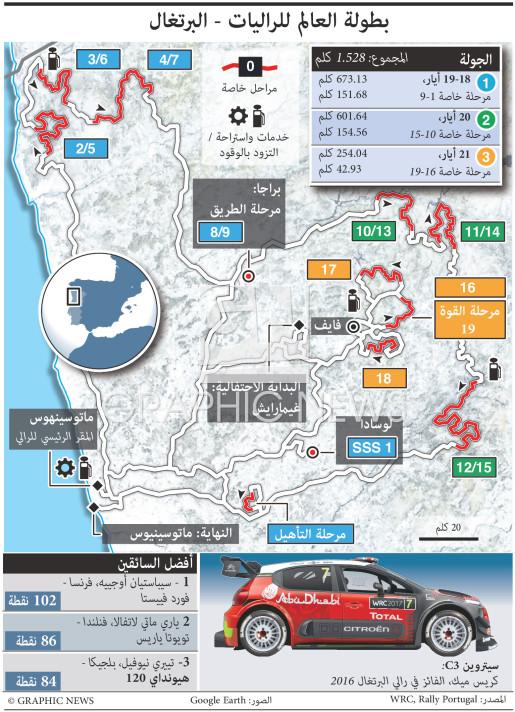 رالي البرتغال ٢٠١٧ infographic