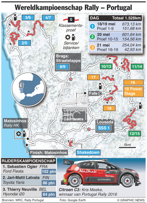 WRC Rally Portugal 2017 infographic