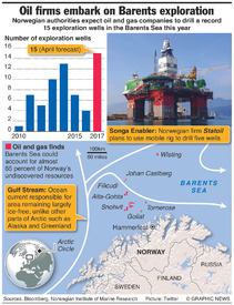 ENERGY: Norway Barents Sea oil drilling infographic
