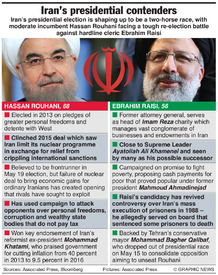 POLITICS: Iran's presidential contenders infographic