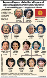 JAPAN: Emperor Akihito's abdication bill approved infographic