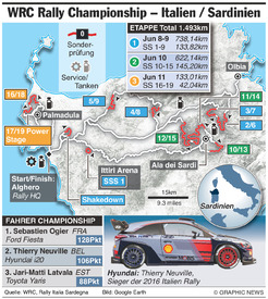 RALLY: WRC Rally Italien / Sardinien 2017 infographic