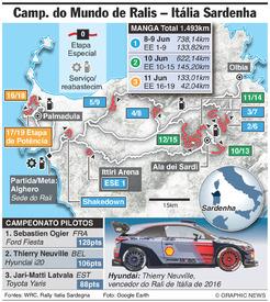 RALI: CMR, Rali de Itália 2017 infographic