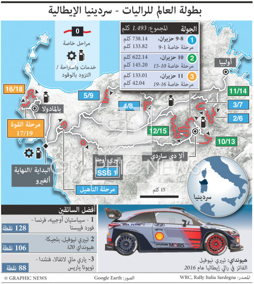 رالي إيطاليا infographic