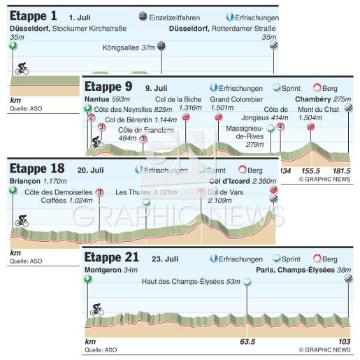 Tour de France 2017 Etappenprofile infographic